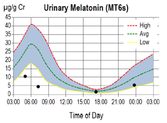 Urinary melatonin graph