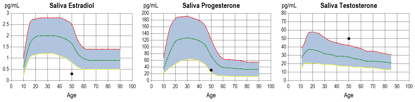 Saliva Estradiol, Saliva Progesterone, and Saliva Testosterone test results presented by ZRT Laboratory