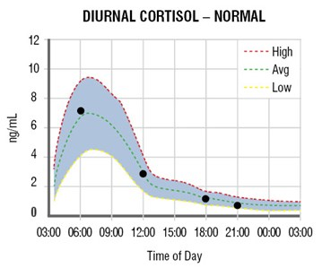How Do Various Cortisol Levels Impact >> Diurnal Cortisol Curves