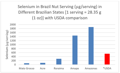 Selenium in Brazil Nut Serving in Different Brazilian States with USDA comparison