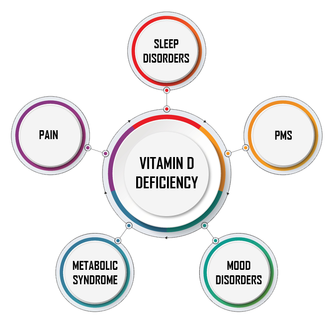 Vitamin D's Connection to Sleep Disorders, PMS, Pain, Mood Disorders, and Metabolic Syndrome