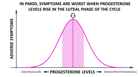 The Inverted U-shaped Effect of PMDD