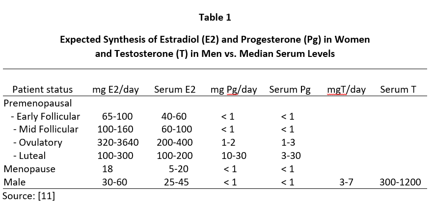 Expected Synthesis of Estradiol and Progesterone in Women and Testosterone in Men vs Median Serum Levels