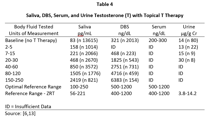 Saliva, Dried Blood Spot, Serum, and Urine Testosterone with Topical T Therapy