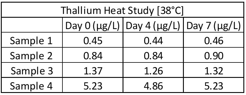 ZRT Laboratory Thallium Heat Study