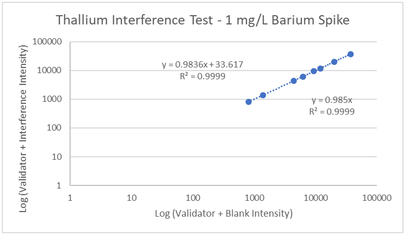 ZRT Laboratory Thallium Interference Test