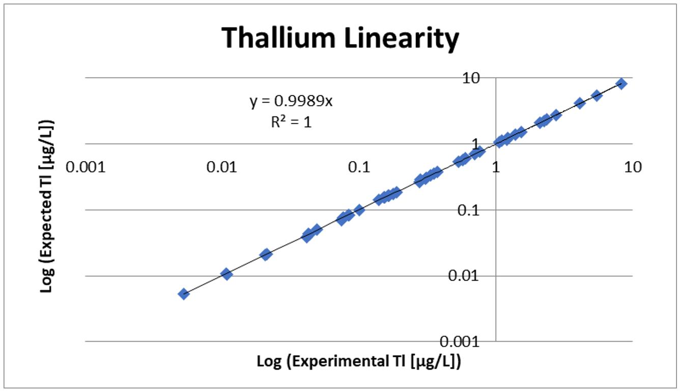 ZRT Laboratory Thallium Linearity