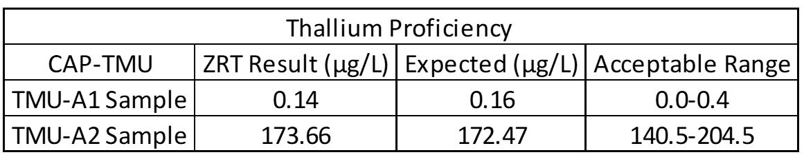 ZRT Laboratory Thallium Proficiency