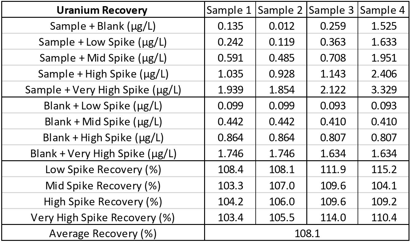 ZRT Laboratory Uranium Recovery