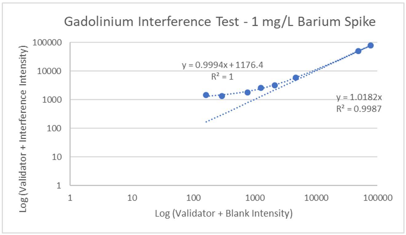 ZRT Laboratory Gadolinium Interference Test