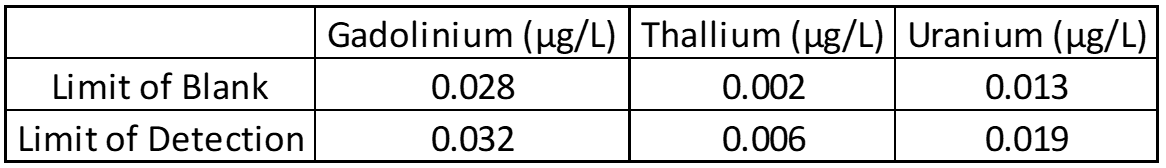 ZRT Laboratory Gadolinium, Thallium, and Uranium Limit of Blank, Detection, and Quantification