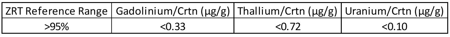 ZRT Laboratory Gadolinium, Thallium, and Uranium Reference Ranges