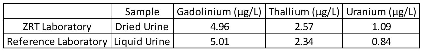 ZRT Laboratory Gadolinium, Thallium, and Uranium Testing